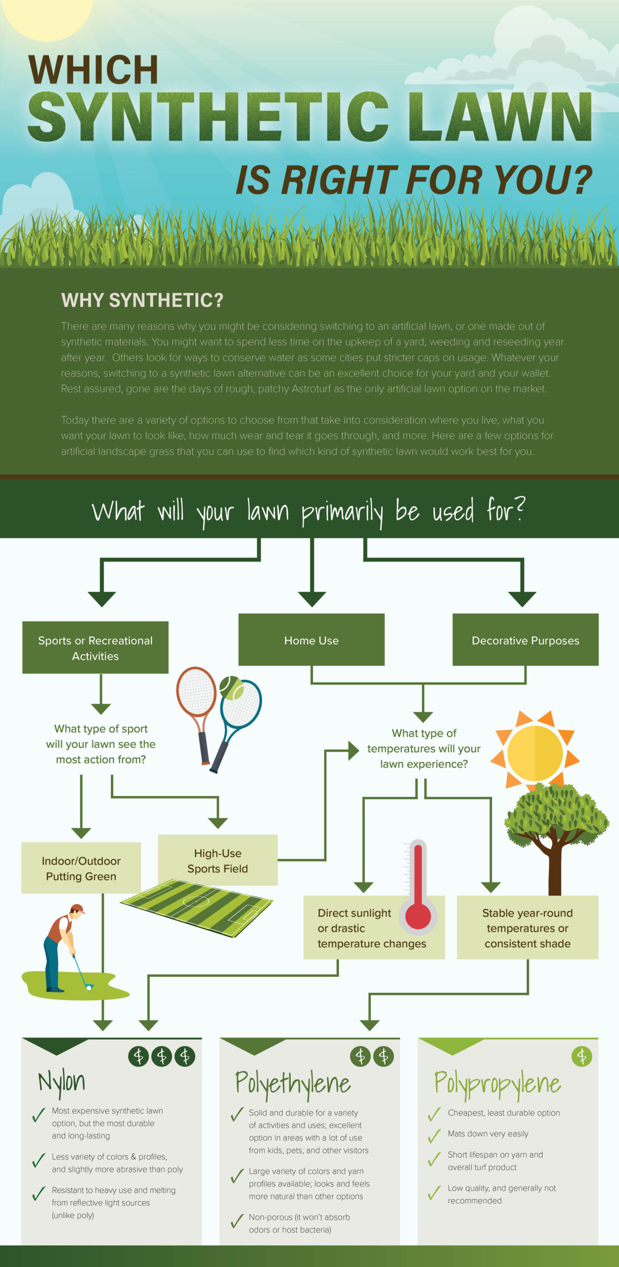How to Choose the Best Turf Flowchart